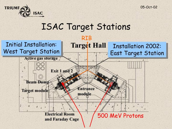 ISAC Target Stations