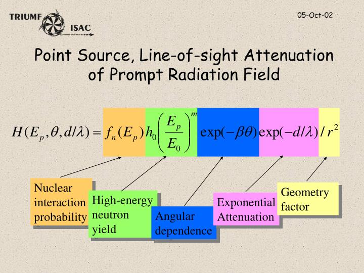 Point Source, Line-of-sight Attenuation of Prompt Radiation Field