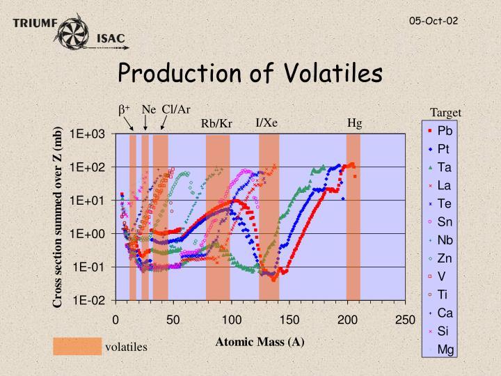 Production of Volatiles