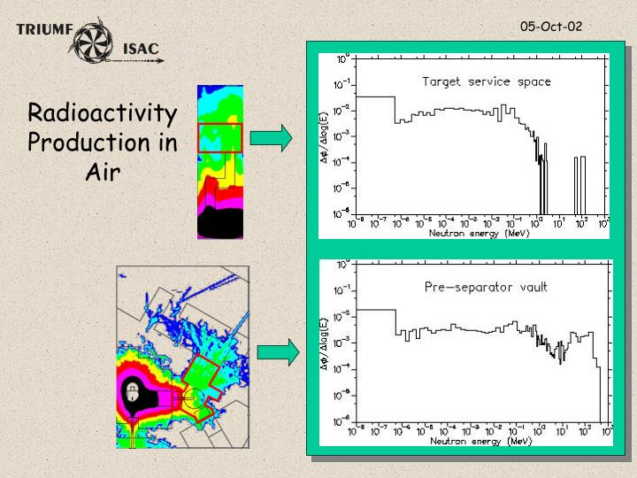 Radioactivity Production in Air