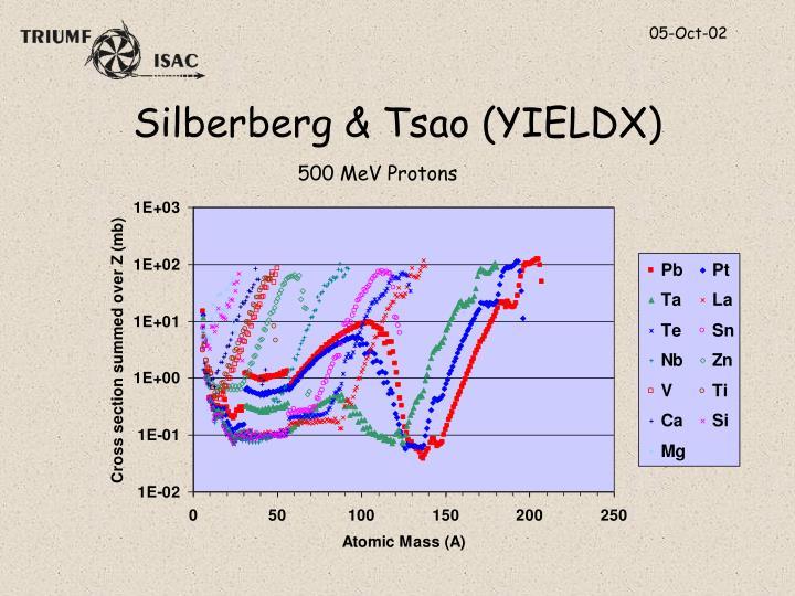 Silberberg & Tsao (YIELDX)