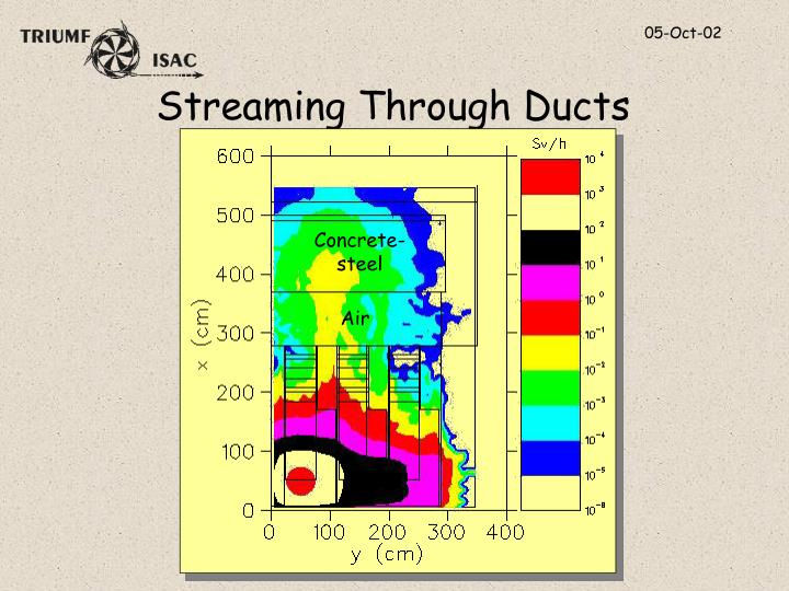 Streaming Through Ducts