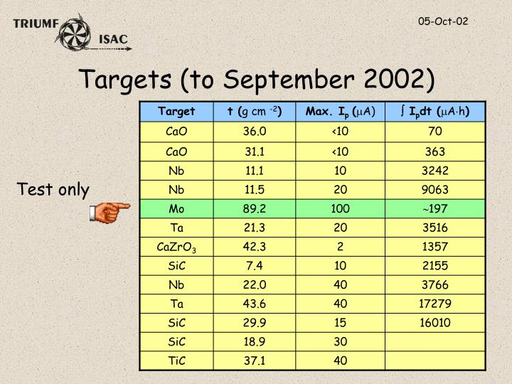 Targets (to September 2002)