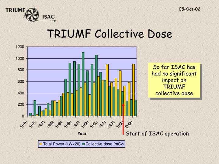 TRIUMF Collective Dose