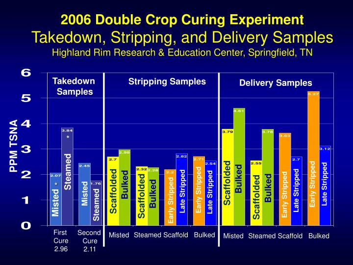 2006 Double Crop Curing Experiment