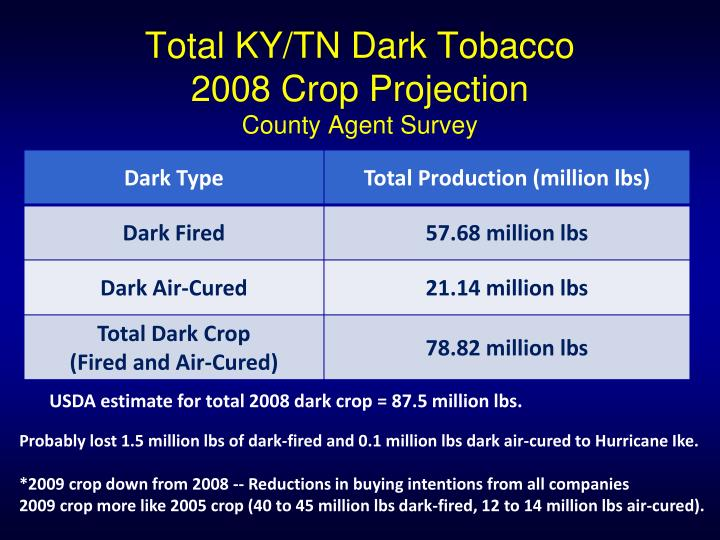 Total ky tn dark tobacco 2008 crop projection county agent survey