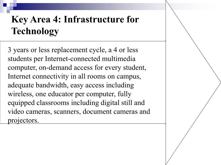 Key Area 4: Infrastructure for