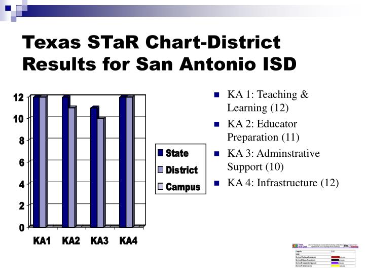 Texas STaR Chart-District Results for San Antonio ISD