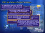sms with network access protection