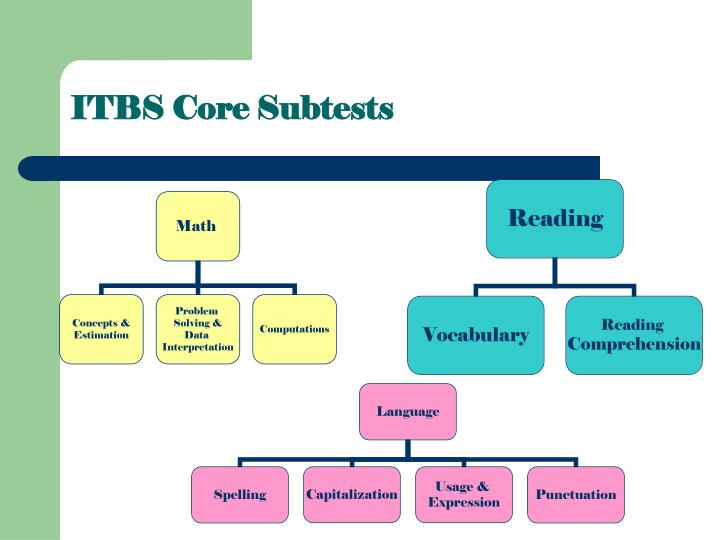 ITBS Core Subtests