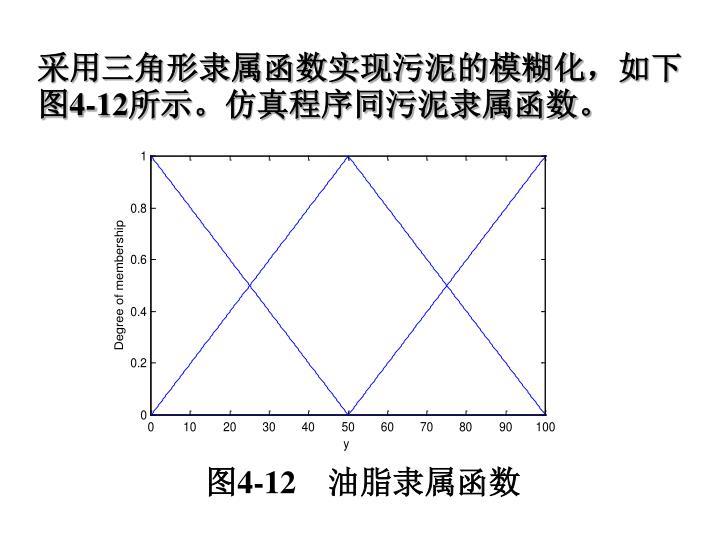 采用三角形隶属函数实现污泥的模糊化,如下图