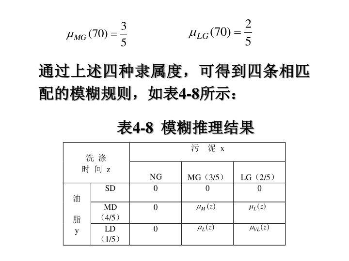 通过上述四种隶属度,可得到四条相匹配的模糊规则,如表