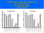 trinidad head trinity alps mauna loa continental aerosols al elemental ratios holmes zoller 1996