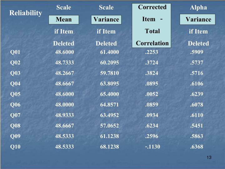 Corrected    Item   - Total      Correlation
