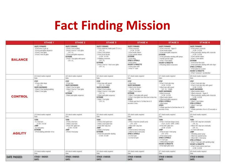 Fact Finding Mission