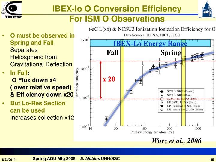 IBEX-lo O Conversion Efficiency