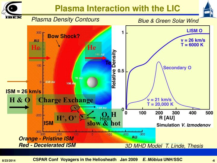 Plasma Interaction with the LIC