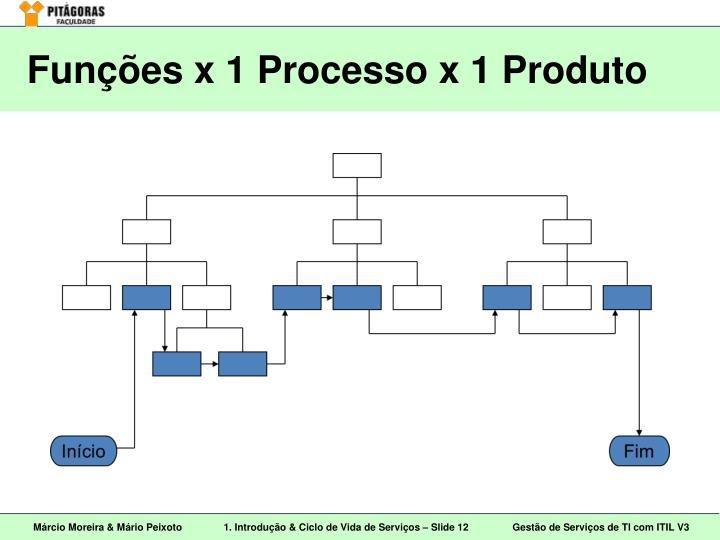 Funções x 1 Processo x 1 Produto