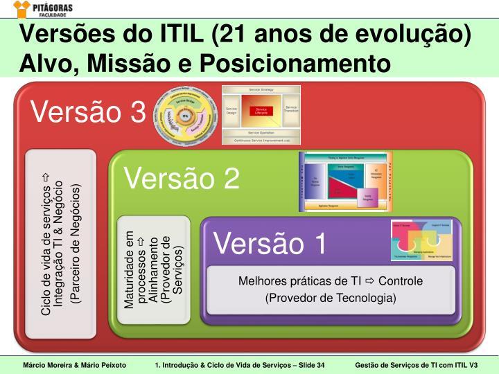 Versões do ITIL (21 anos de evolução)