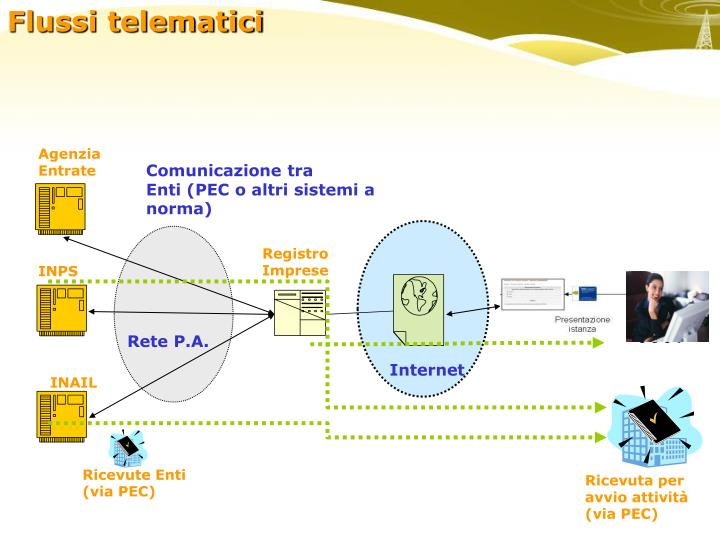 Flussi telematici