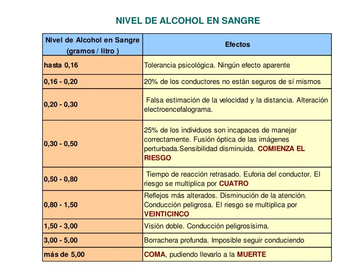 NIVEL DE ALCOHOL EN SANGRE