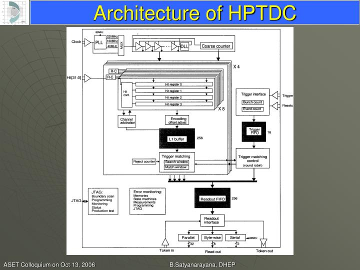 Architecture of HPTDC