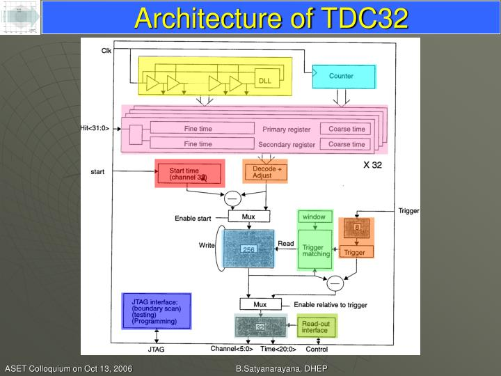 Architecture of TDC32