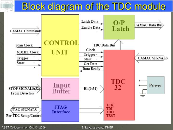 Block diagram of the TDC module