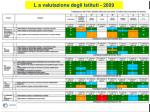 l a valutazione degli istituti 2009