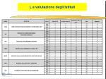 l a valutazione degli istituti
