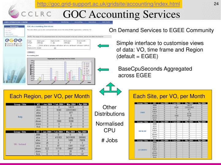 http://goc.grid-support.ac.uk/gridsite/accounting/index.html