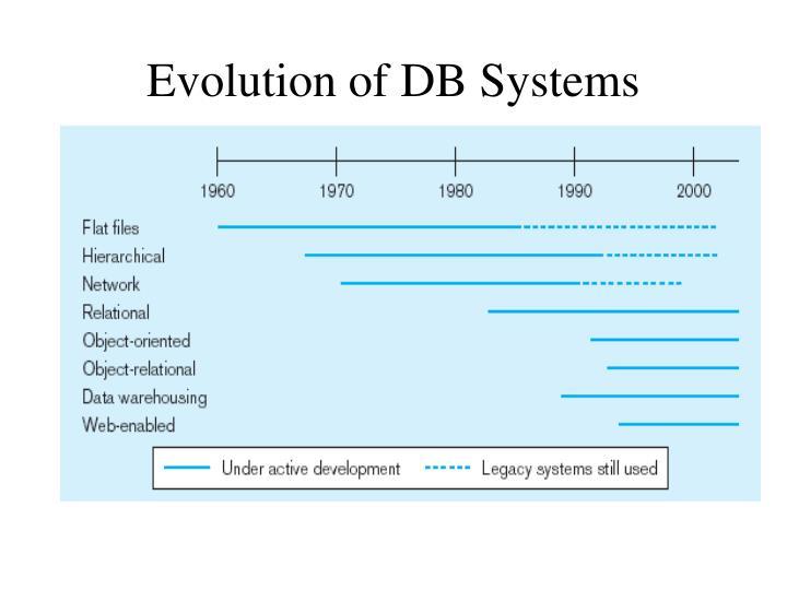 Evolution of DB Systems