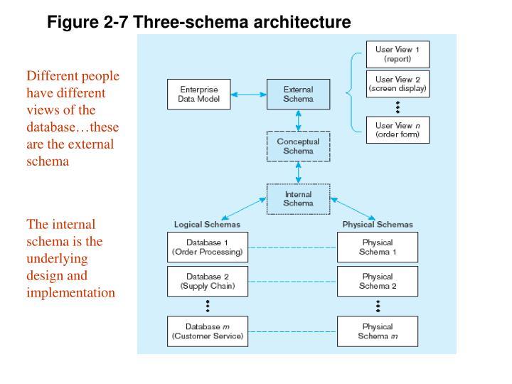 Figure 2-7 Three-schema architecture