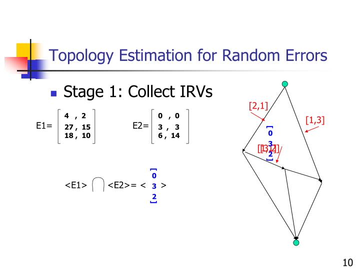 Topology Estimation for Random Errors