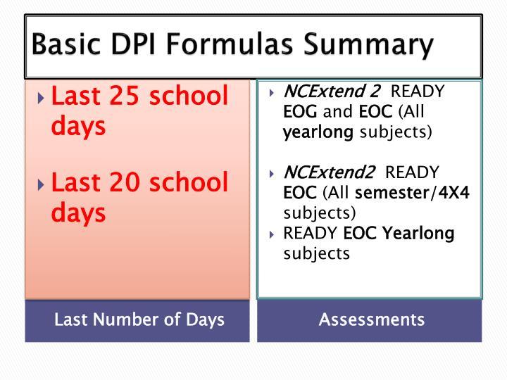 Basic DPI Formulas Summary