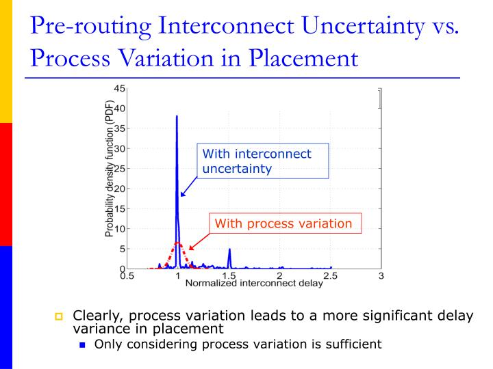 Pre-routing Interconnect Uncertainty vs.