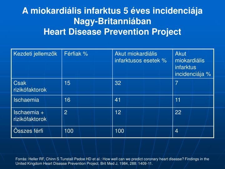 A miokardiális infarktus 5 éves incidenciája Nagy-Britanniában