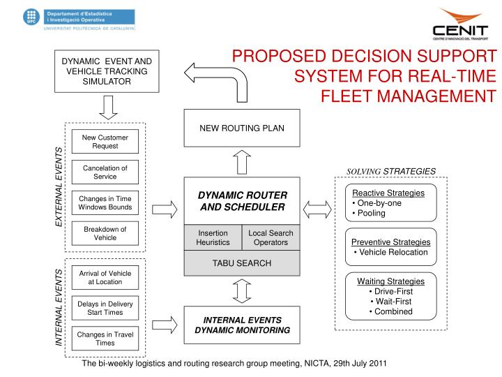 Ppt Decision Support System For Real Time Urban Freight