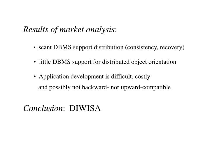 Results of market analysis