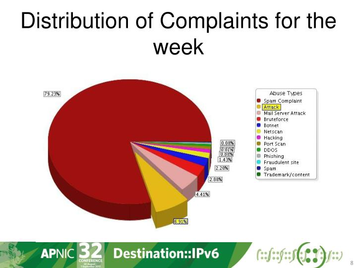 Distribution of Complaints for the week