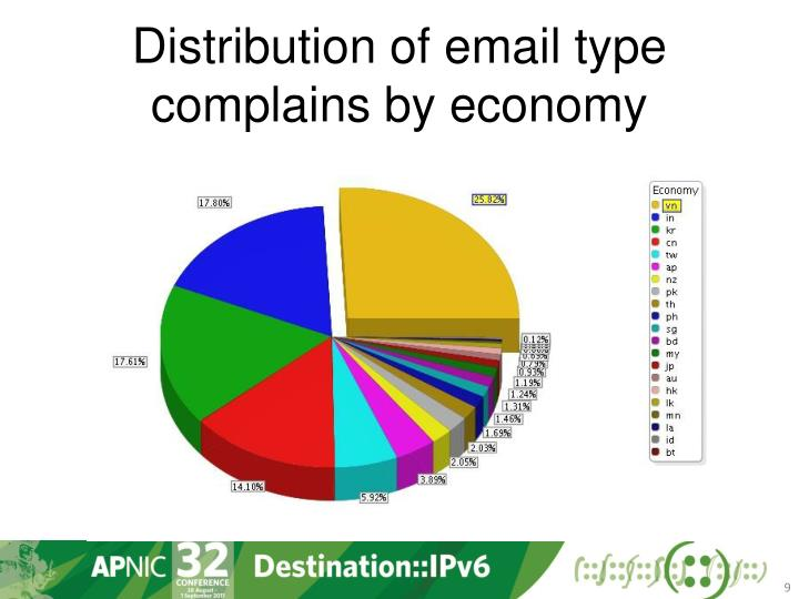 Distribution of email type complains by economy