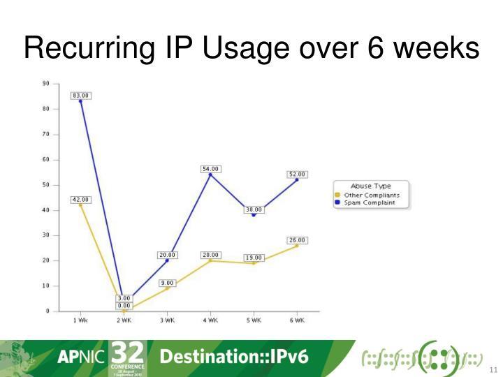 Recurring IP Usage over 6 weeks