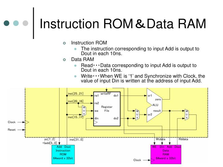 Instruction ROM