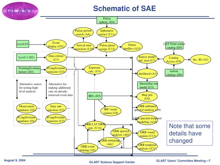 Schematic of SAE