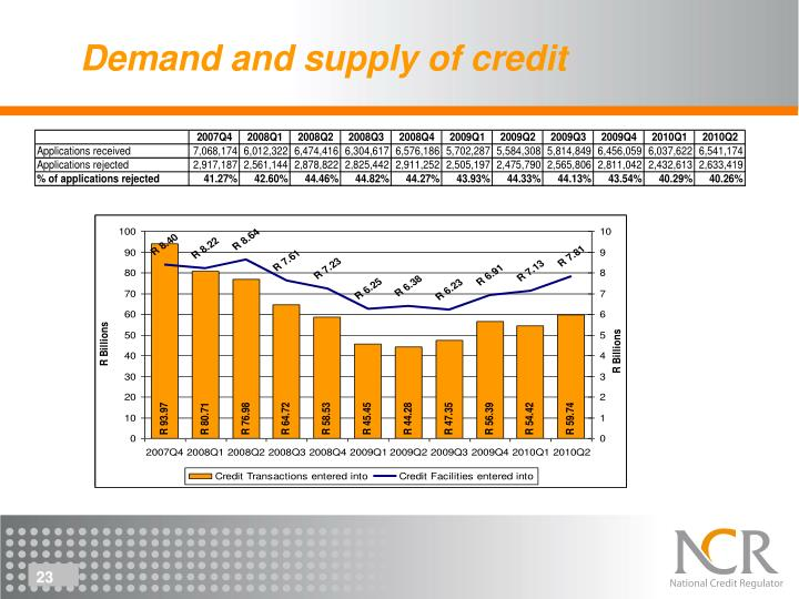 Demand and supply of credit