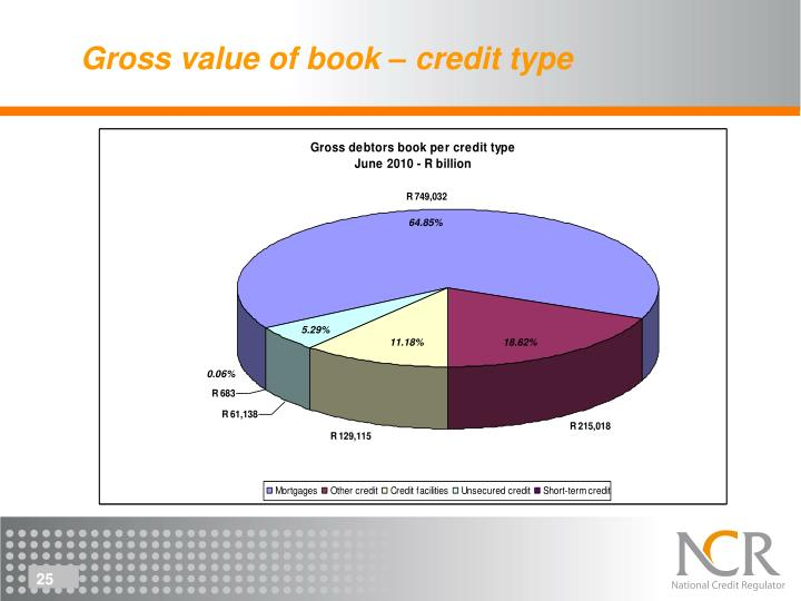 Gross value of book – credit type