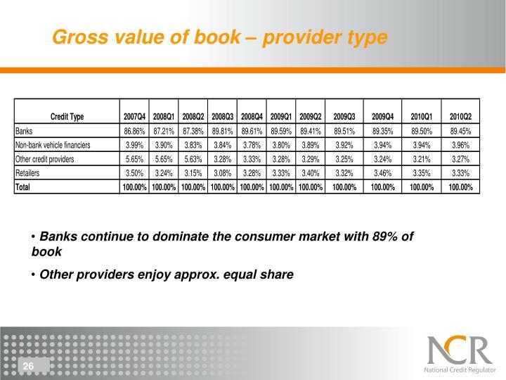 Gross value of book – provider type