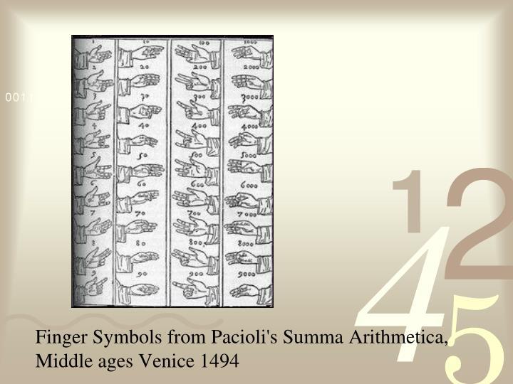 Finger Symbols from Pacioli's Summa Arithmetica, Middle ages Venice 1494