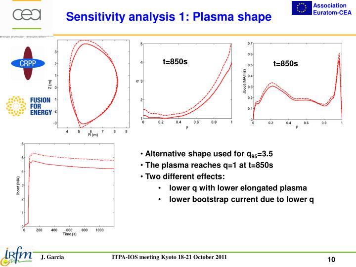 Sensitivity analysis 1: Plasma shape