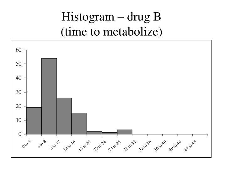 Histogram – drug B